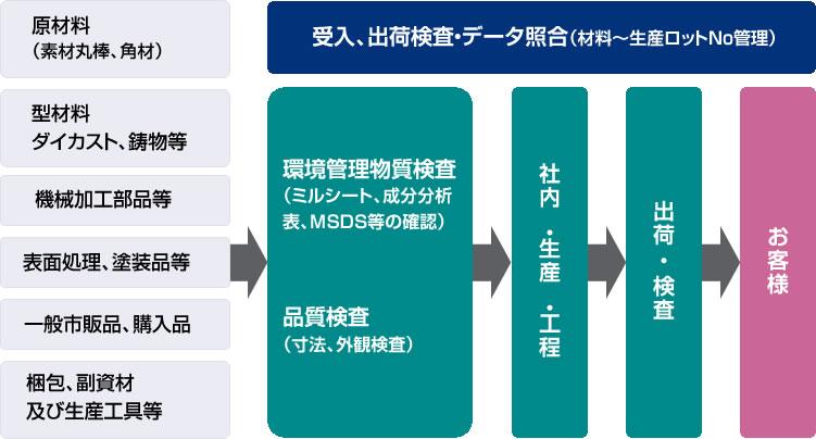 4)品質・環境管理保証体系(ISO,RoHS,REACH規制への対応)